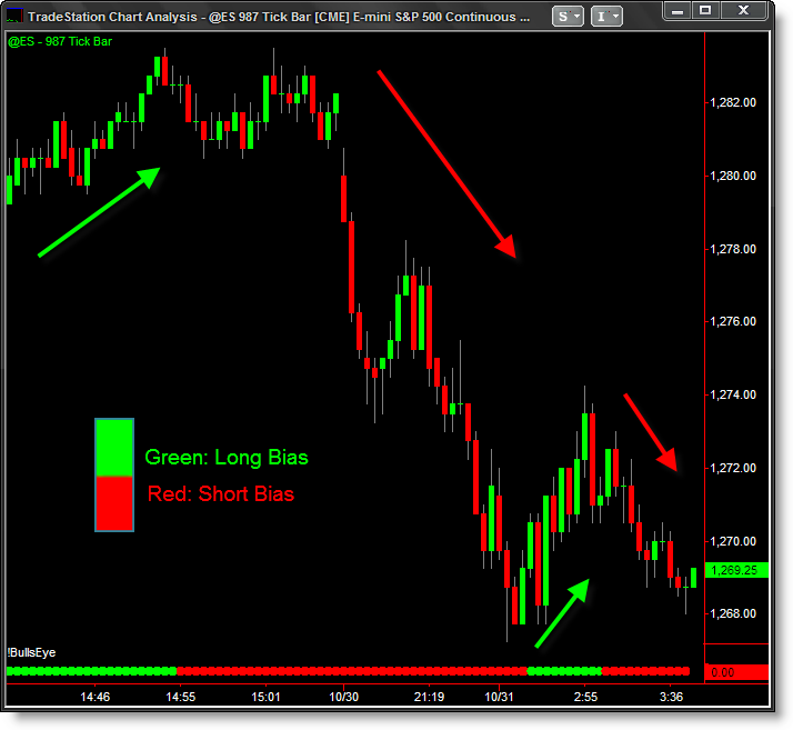Trend shadow forex system