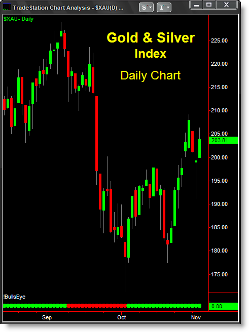 Stocks Bar Chart Futures