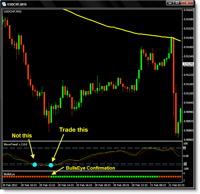 Wavetrend trading system