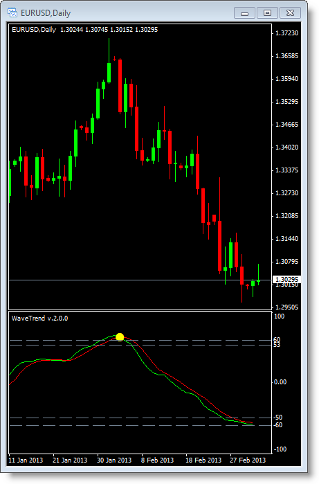Lagging indicators forex