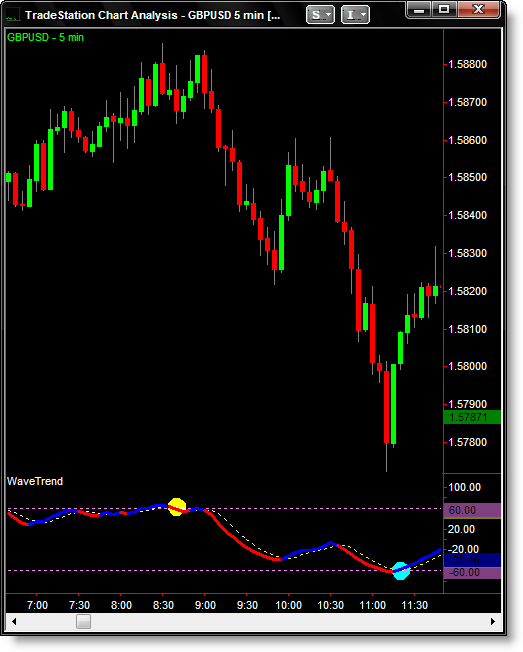Fx trading station indicators