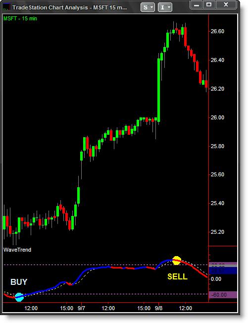 Stocks forex gold & futures